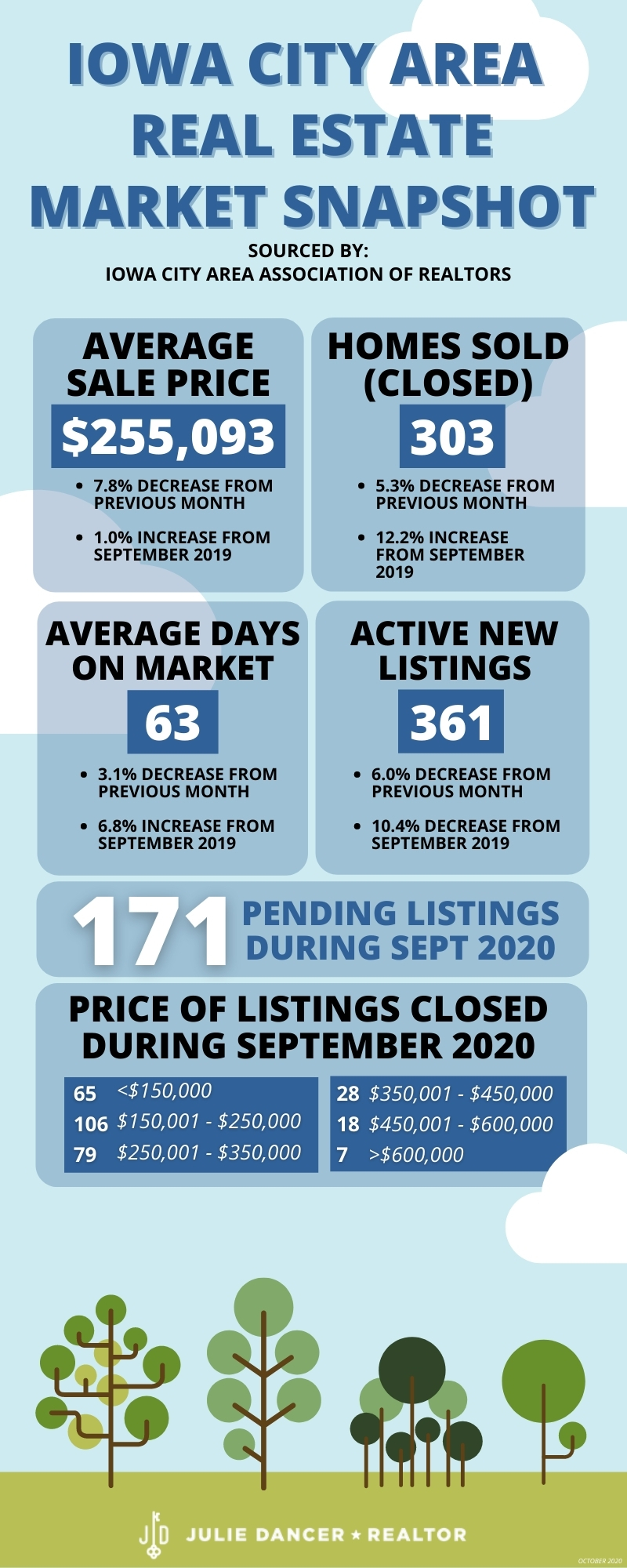 Real Estate Market Snapshot Infographic